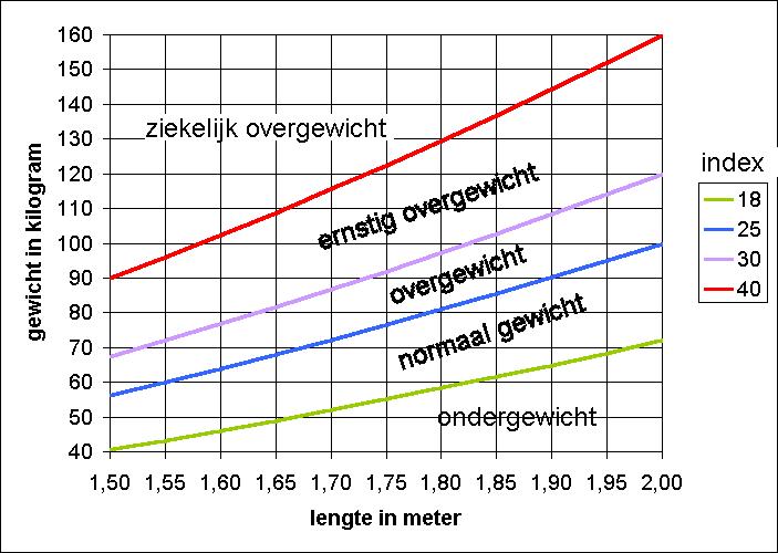 BMI-berekenen-tabel